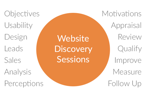 Website discovery sessions - no work on spec